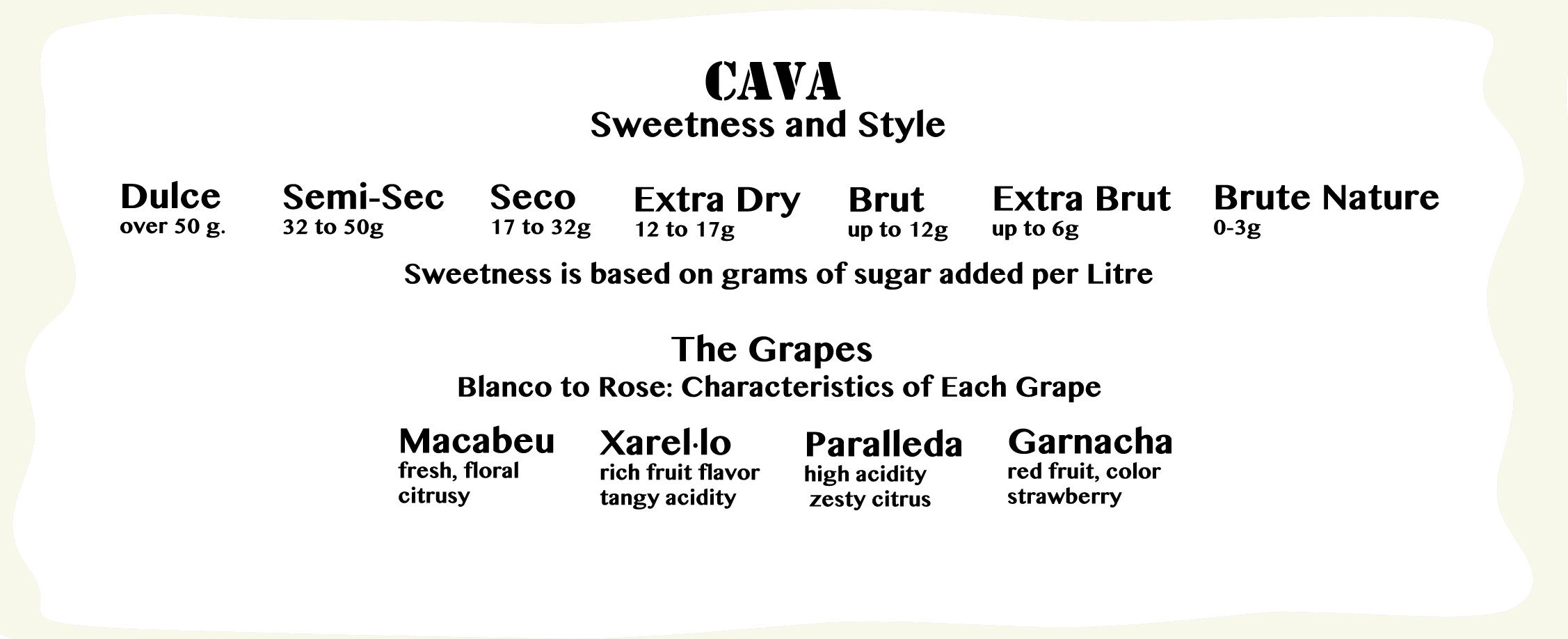 Cava Cheat Sheet